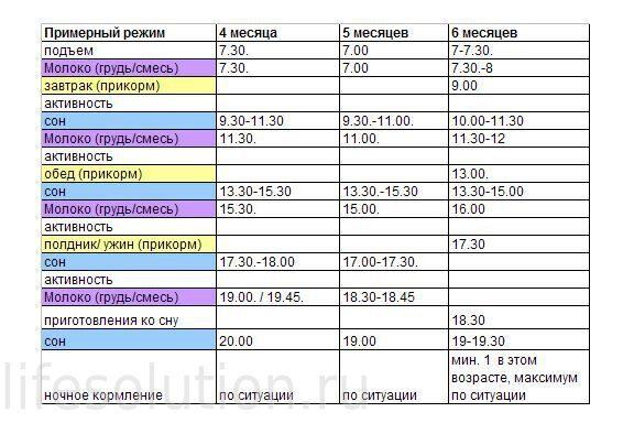 Интервал между кормлениями - Комаровский Форум - Доктор Комаровский